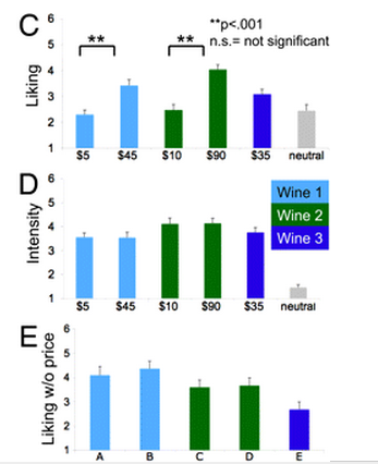 wine-price-perception-study
