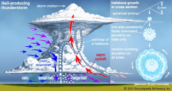 hail-producing-thunderstorm-encyclopedia-britannica
