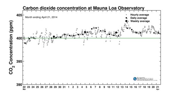 keeling-curve-april2014